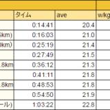 「富士の国やまなし Mt.富士ヒルクライム」 ブロンズ・シルバー・ゴールドのペース配分表