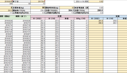 FTP向上計画表
