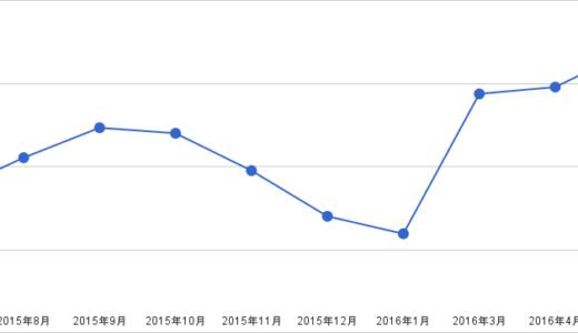 金甲山ベスト更新(252W 4.42W/kg)or(269W 4.71W/kg)