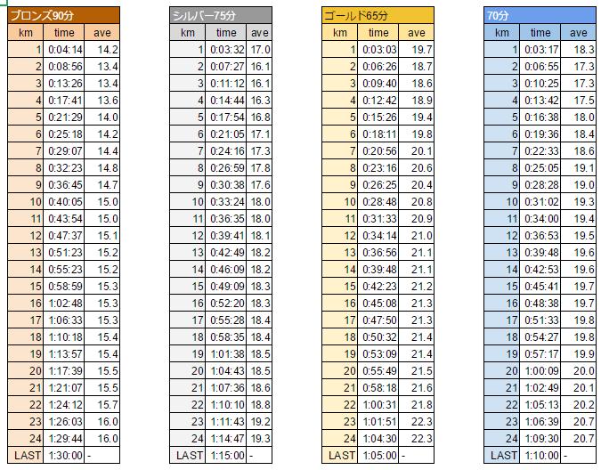 「富士の国やまなし Mt.富士ヒルクライム」ブロンズ・シルバー・ゴールドの新ペース配分表