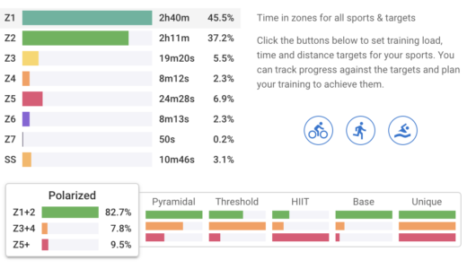 Intervals.icuでゾーン毎の滞在時間を見る方法